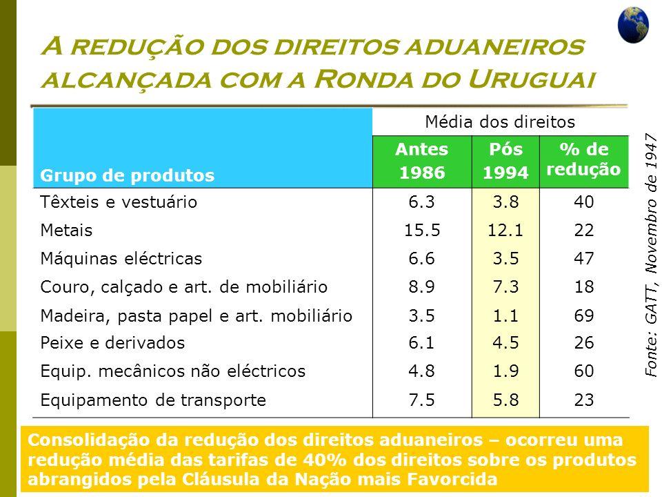 Economia Global Ano lectivo 2004/2005 – 2º semestre A redução dos direitos aduaneiros alcançada com a Ronda do Uruguai Grupo de produtos Média dos dir