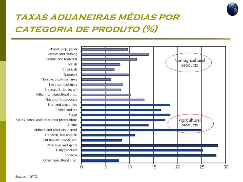 Economia Global Ano lectivo 2004/2005 – 2º semestre taxas aduaneiras médias por categoria de produto (%)