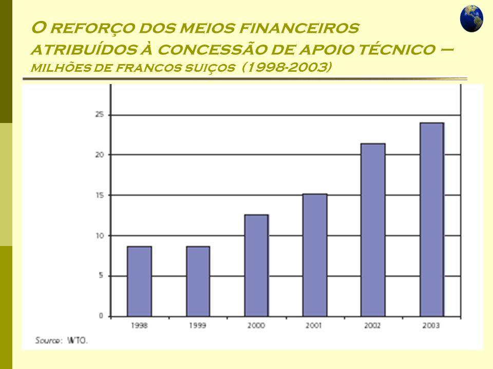 Economia Global Ano lectivo 2004/2005 – 2º semestre O reforço dos meios financeiros atribuídos à concessão de apoio técnico – milhões de francos suiço