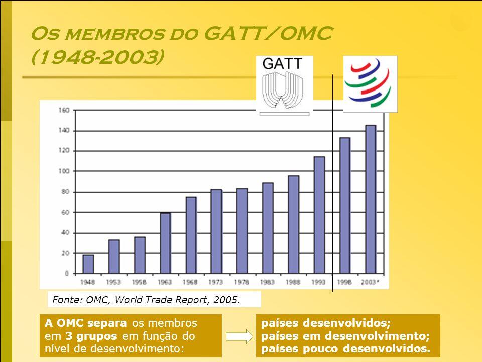 Economia Global Ano lectivo 2004/2005 – 2º semestre Os membros do GATT/OMC (1948-2003) Fonte: OMC, World Trade Report, 2005. A OMC separa os membros e