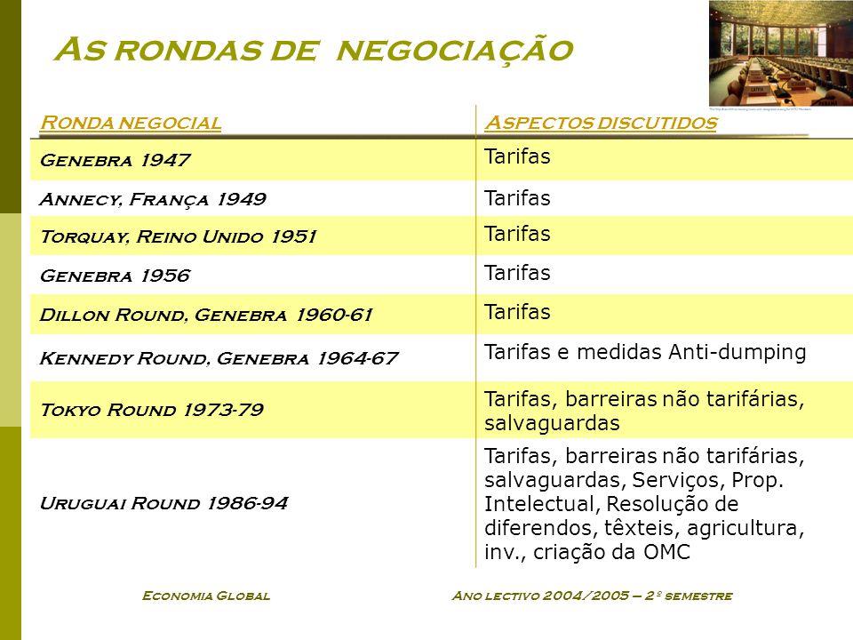 Economia Global Ano lectivo 2004/2005 – 2º semestre As rondas de negociação Ronda negocialAspectos discutidos Genebra 1947 Tarifas Annecy, França 1949