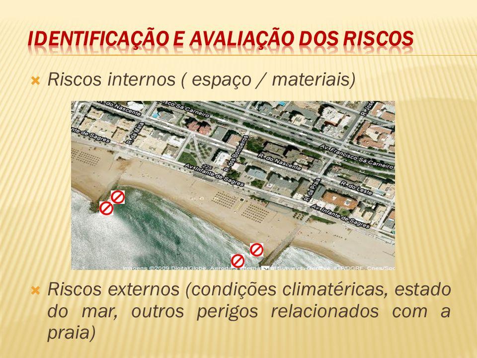 Riscos internos ( espaço / materiais) Riscos externos (condições climatéricas, estado do mar, outros perigos relacionados com a praia)