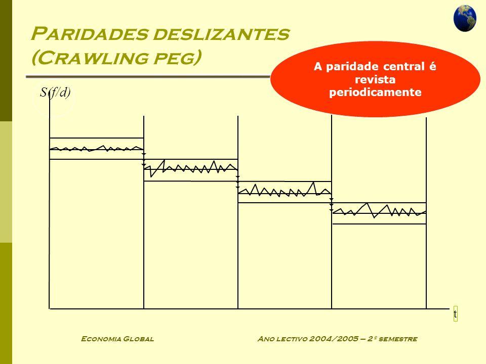 Economia Global Ano lectivo 2004/2005 – 2º semestre Paridades deslizantes (Crawling peg) S(f/d) t A paridade central é revista periodicamente