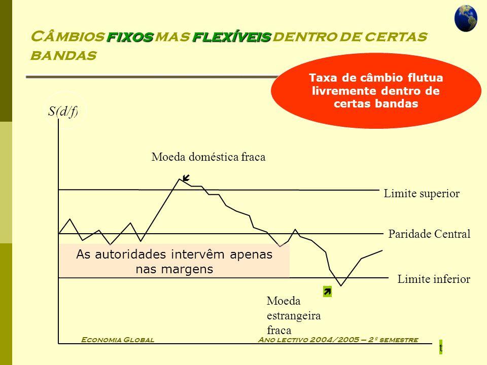 Economia Global Ano lectivo 2004/2005 – 2º semestre fixosflexíveis Câmbios fixos mas flexíveis dentro de certas bandas t S(d/f ) Moeda doméstica fraca