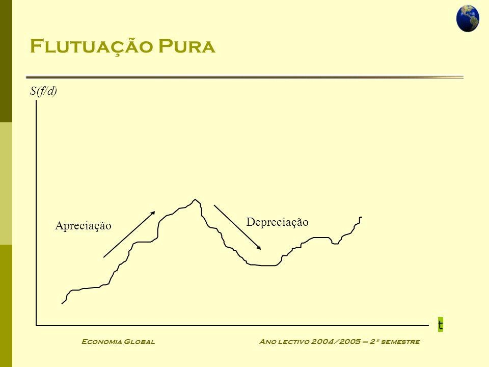 Economia Global Ano lectivo 2004/2005 – 2º semestre Flutuação Pura Apreciação Depreciação t S(f/d)