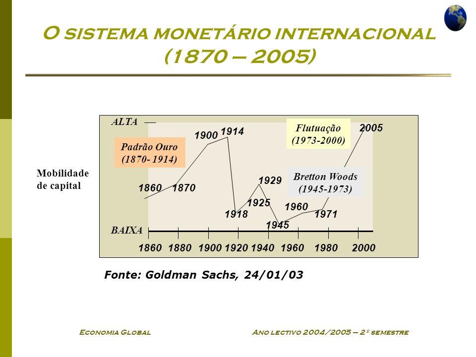Economia Global Ano lectivo 2004/2005 – 2º semestre O sistema monetário internacional (1870 – 2005) 18601880190019201940196019802000 18601870 1900 191