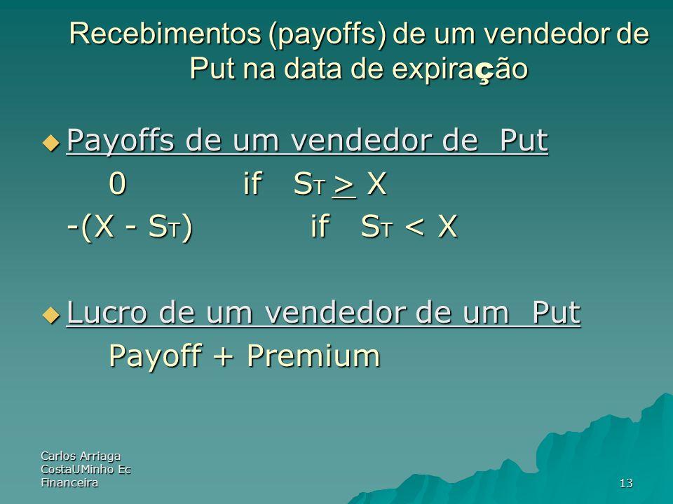 Carlos Arriaga CostaUMinho Ec Financeira13 Recebimentos (payoffs) de um vendedor de Put na data de expira ç ão Payoffs de um vendedor de Put Payoffs d