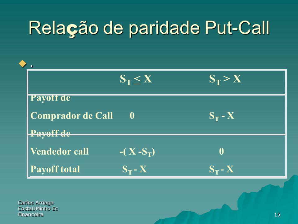 Carlos Arriaga CostaUMinho Ec Financeira15 Rela ç ão de paridade Put-Call. S T X Payoff de Comprador de Call 0S T - X Payoff de Vendedor call -( X -S