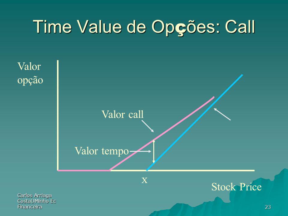 Carlos Arriaga CostaUMinho Ec Financeira23 Time Value de Op ç ões: Call Valor opção X Stock Price Valor call Valor tempo