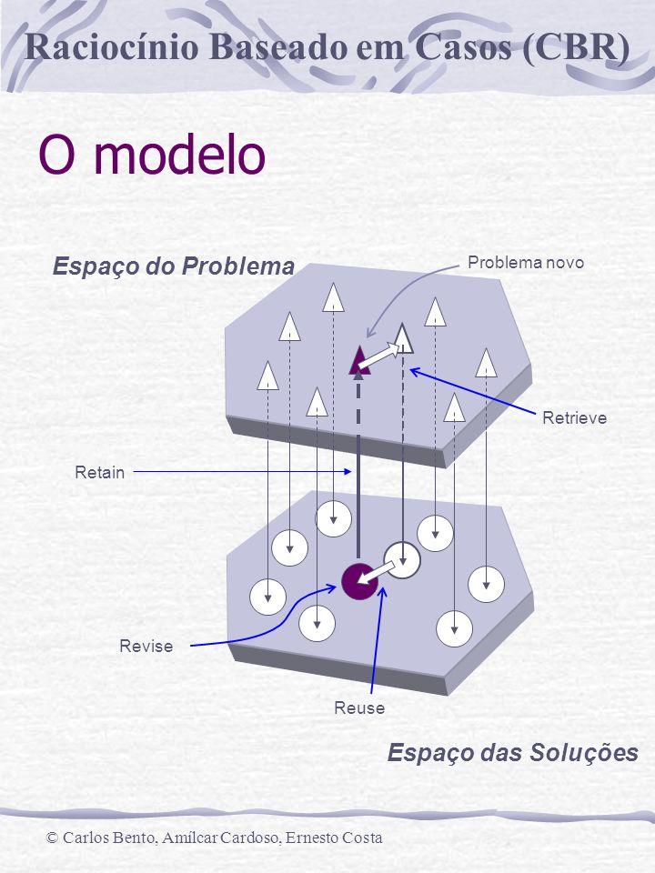 Raciocínio Baseado em Casos (CBR) © Carlos Bento, Amílcar Cardoso, Ernesto Costa O algoritmo Dado - um conjunto de casos C (case memory), (opcional) conhecimento genérico K um novo problema P Determinar - uma solução S para P, usando K e elementos adaptados de C, C i ; transformar S+P num novo caso.