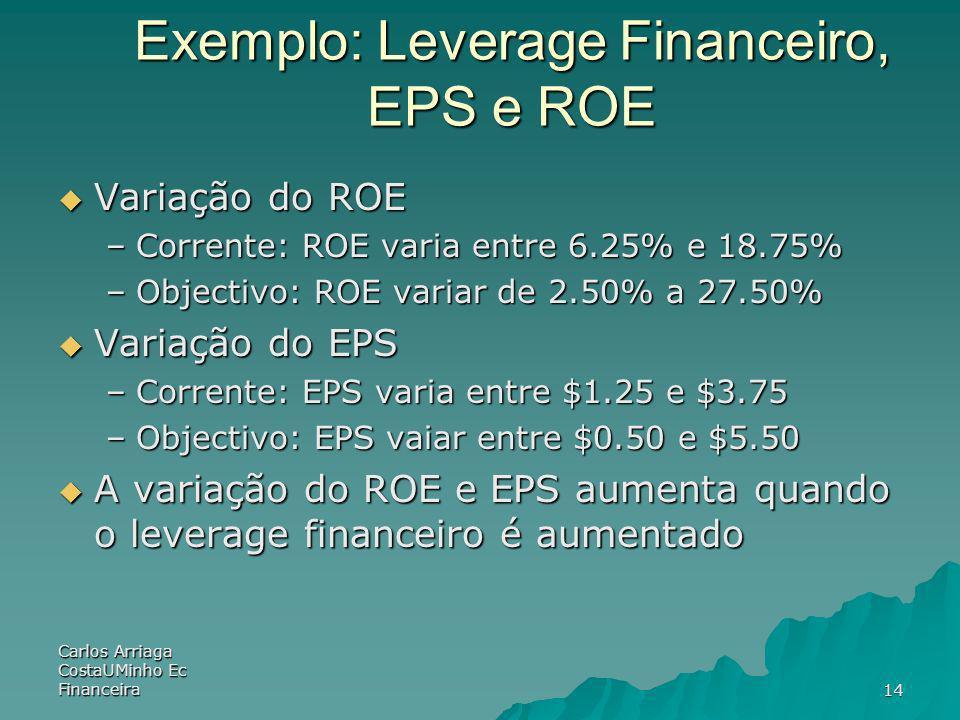 Carlos Arriaga CostaUMinho Ec Financeira14 Exemplo: Leverage Financeiro, EPS e ROE Variação do ROE Variação do ROE –Corrente: ROE varia entre 6.25% e