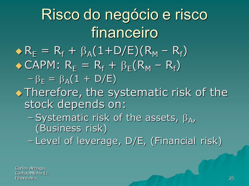 Carlos Arriaga CostaUMinho Ec Financeira25 Risco do negócio e risco financeiro R E = R f + A (1+D/E)(R M – R f ) R E = R f + A (1+D/E)(R M – R f ) CAP