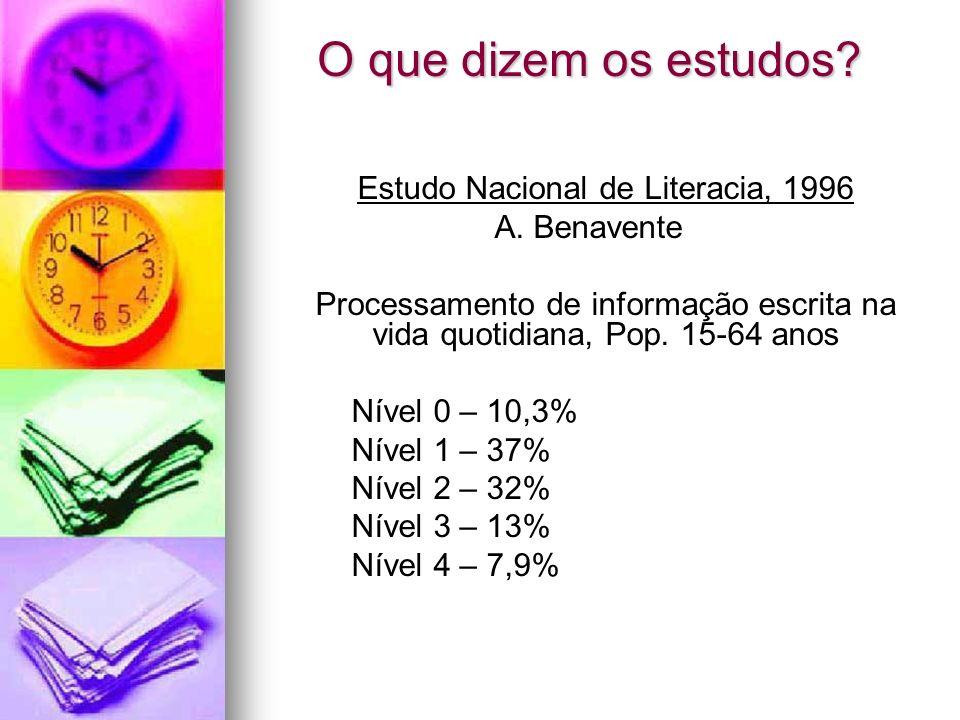 O que dizem os estudos? Estudo Nacional de Literacia, 1996 A. Benavente Processamento de informação escrita na vida quotidiana, Pop. 15-64 anos Nível