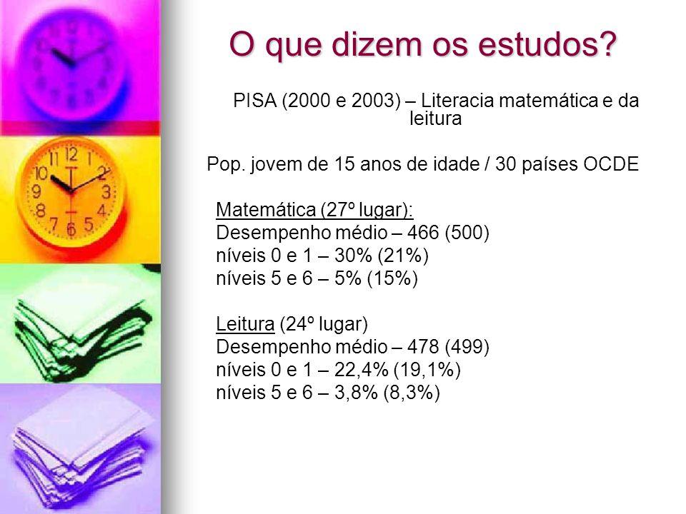 O que dizem os estudos? PISA (2000 e 2003) – Literacia matemática e da leitura Pop. jovem de 15 anos de idade / 30 países OCDE Matemática (27º lugar):
