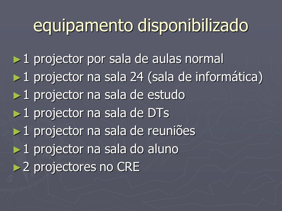 premir a tecla Fn e ir premindo a tecla F5, ou F3, (depende do portátil) até obter resultado Utilização - ligação ao portátil