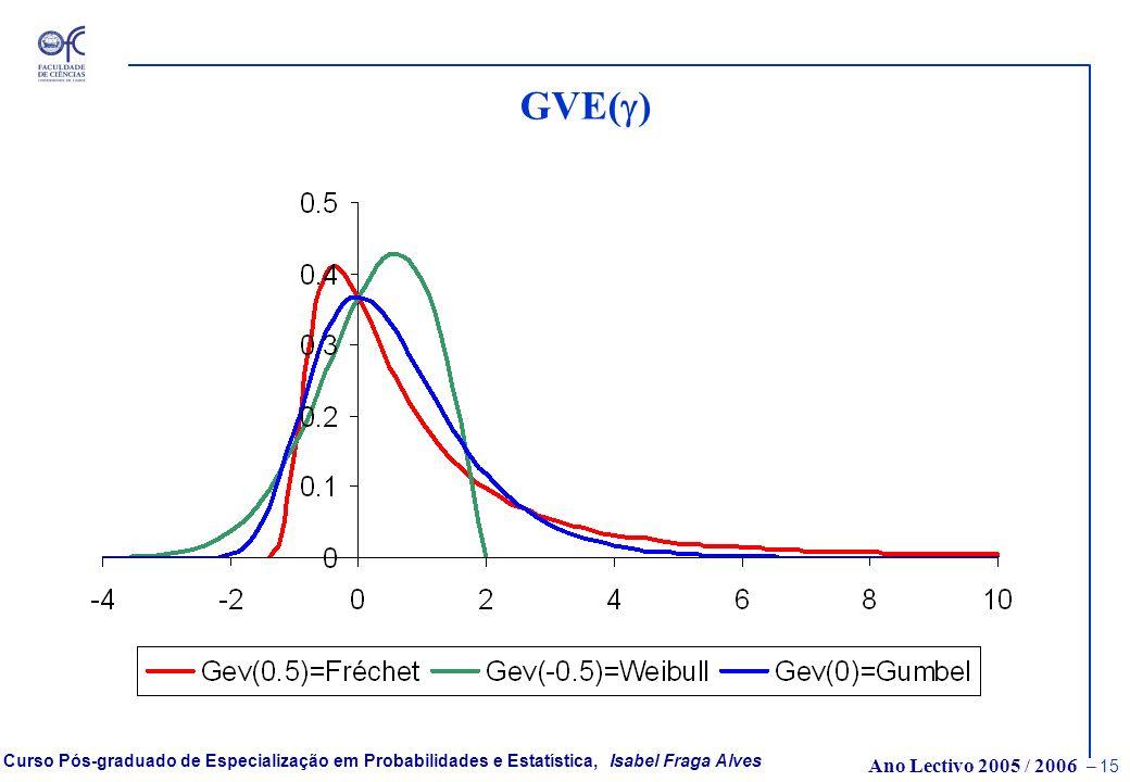 Ano Lectivo 2005 / 2006 – 14 Curso Pós-graduado de Especialização em Probabilidades e Estatística, Isabel Fraga Alves As distribuições Valores Extremo