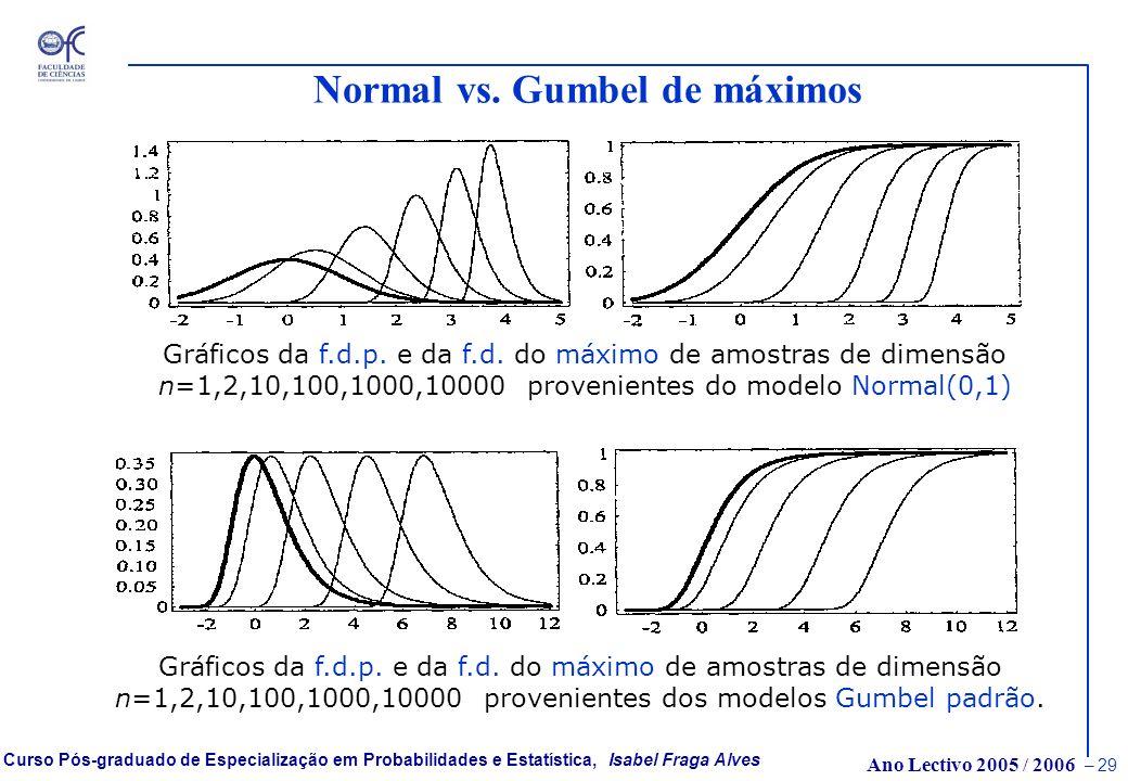 Ano Lectivo 2005 / 2006 – 28 Curso Pós-graduado de Especialização em Probabilidades e Estatística, Isabel Fraga Alves Normal & Gumbel Gráfico das funç