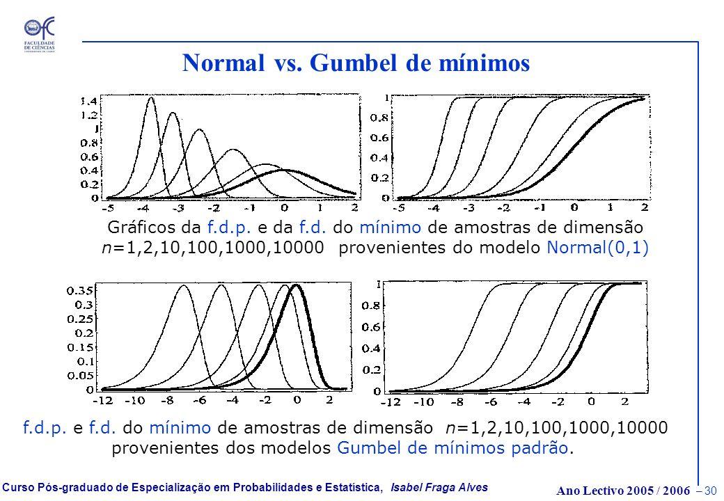 Ano Lectivo 2005 / 2006 – 29 Curso Pós-graduado de Especialização em Probabilidades e Estatística, Isabel Fraga Alves Normal vs. Gumbel de máximos Grá