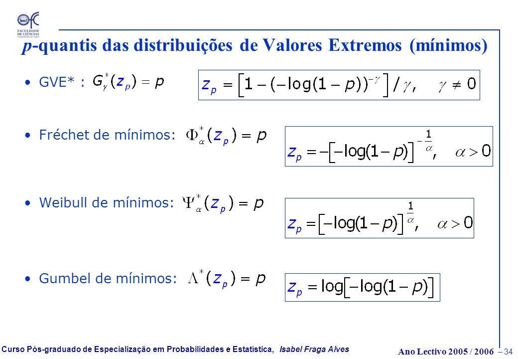 Ano Lectivo 2005 / 2006 – 33 Curso Pós-graduado de Especialização em Probabilidades e Estatística, Isabel Fraga Alves p-quantis das distribuições de V