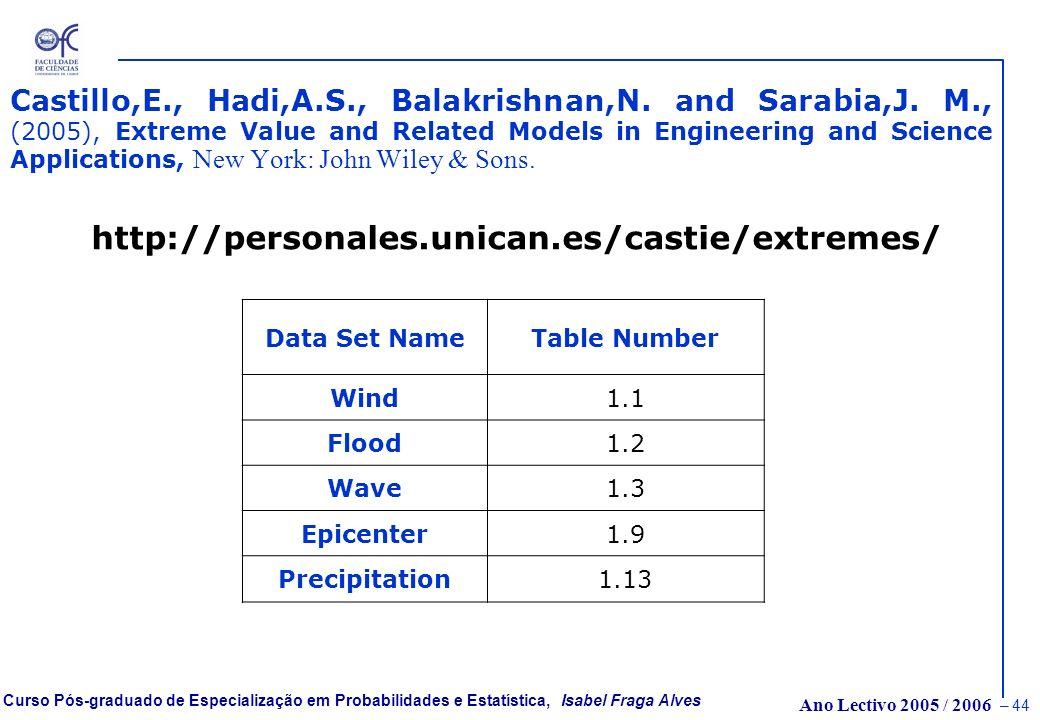 Ano Lectivo 2005 / 2006 – 43 Curso Pós-graduado de Especialização em Probabilidades e Estatística, Isabel Fraga Alves Ficheiros de Dados (Castillo, Ha