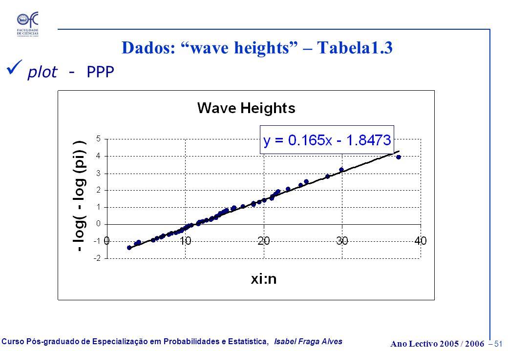 Ano Lectivo 2005 / 2006 – 50 Curso Pós-graduado de Especialização em Probabilidades e Estatística, Isabel Fraga Alves Dados: wave heights – Tabela1.3