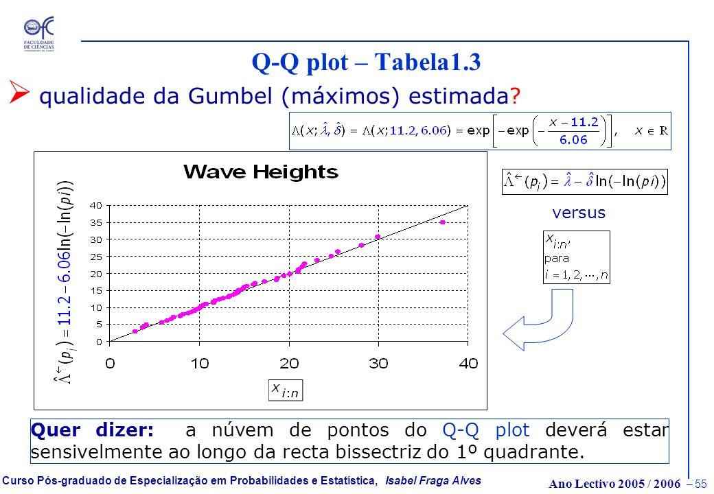 Ano Lectivo 2005 / 2006 – 54 Curso Pós-graduado de Especialização em Probabilidades e Estatística, Isabel Fraga Alves Dados: wave heights – Tabela1.3