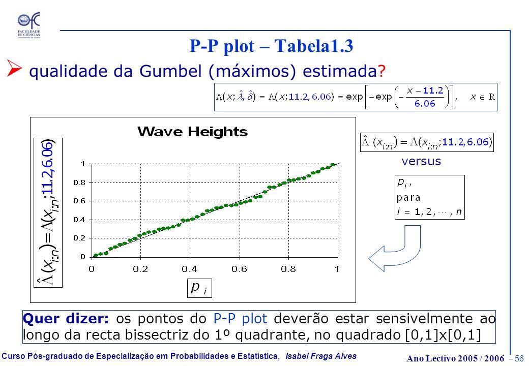 Ano Lectivo 2005 / 2006 – 55 Curso Pós-graduado de Especialização em Probabilidades e Estatística, Isabel Fraga Alves Q-Q plot – Tabela1.3 qualidade d