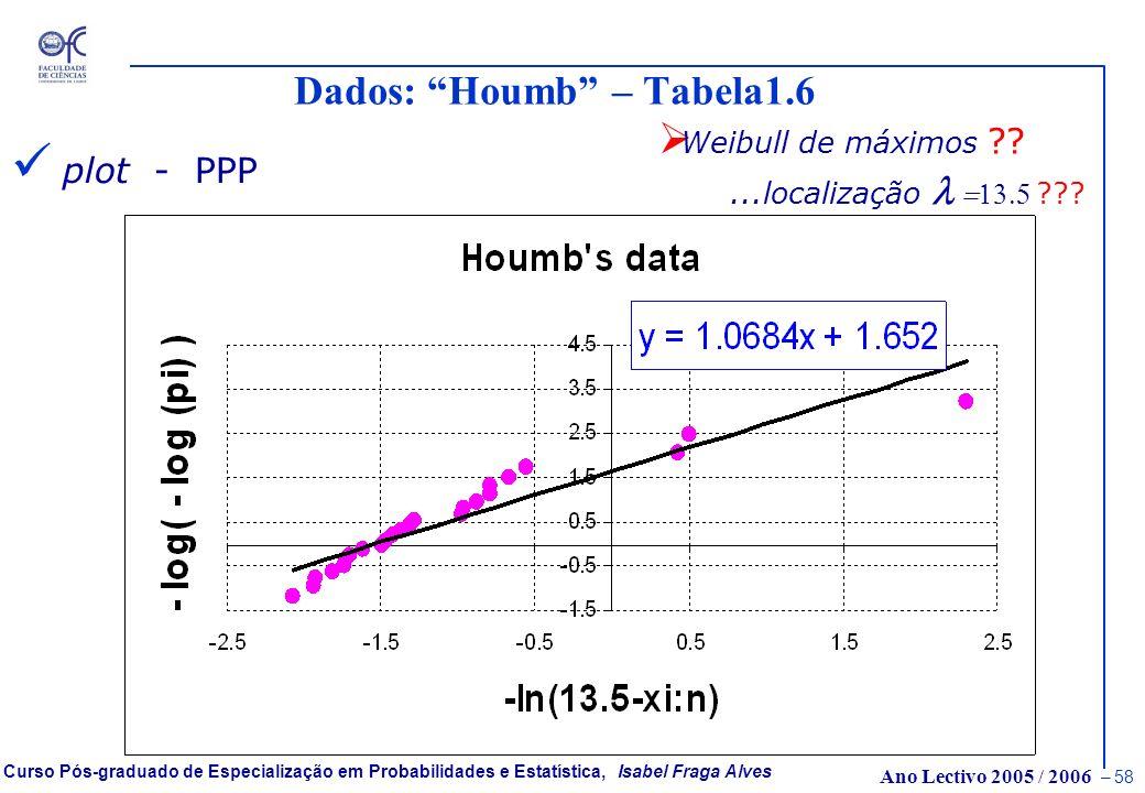 Ano Lectivo 2005 / 2006 – 57 Curso Pós-graduado de Especialização em Probabilidades e Estatística, Isabel Fraga Alves Dados: Houmb – Tabela1.6 amostra