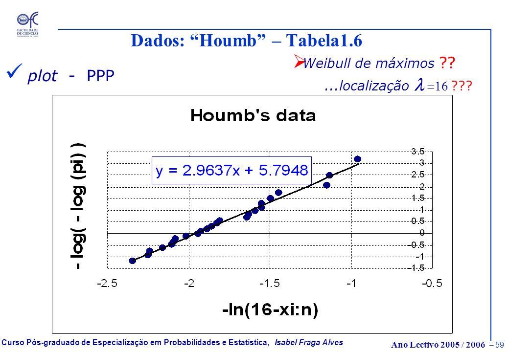 Ano Lectivo 2005 / 2006 – 58 Curso Pós-graduado de Especialização em Probabilidades e Estatística, Isabel Fraga Alves Dados: Houmb – Tabela1.6 plot -