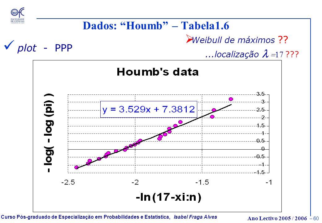 Ano Lectivo 2005 / 2006 – 59 Curso Pós-graduado de Especialização em Probabilidades e Estatística, Isabel Fraga Alves Dados: Houmb – Tabela1.6 plot -