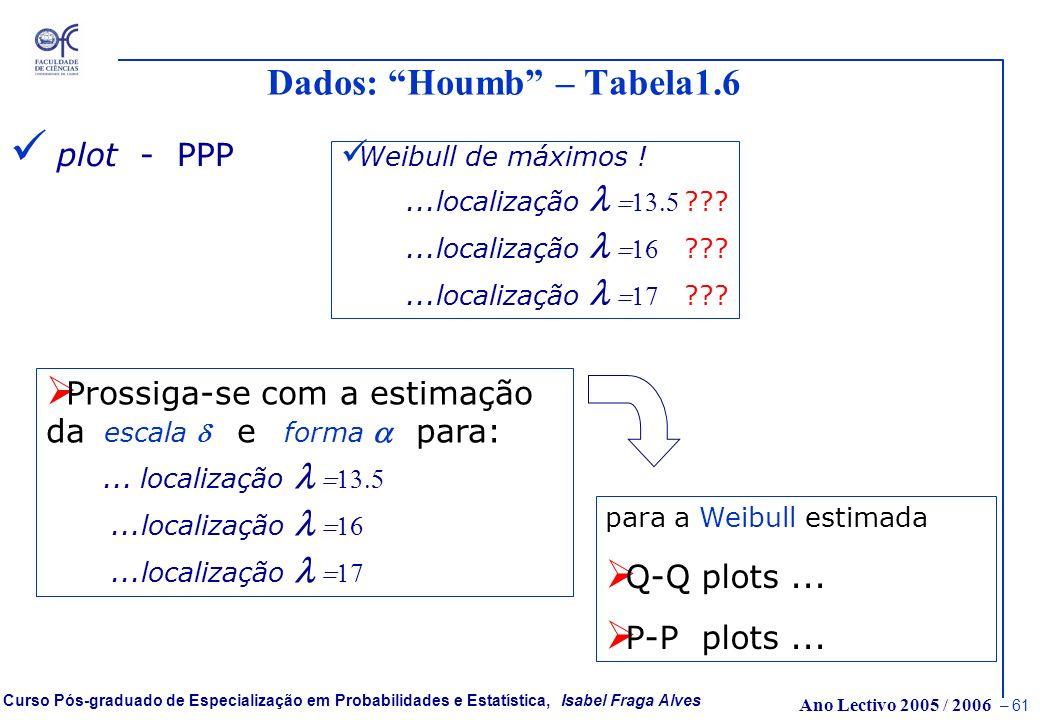 Ano Lectivo 2005 / 2006 – 60 Curso Pós-graduado de Especialização em Probabilidades e Estatística, Isabel Fraga Alves Dados: Houmb – Tabela1.6 plot -