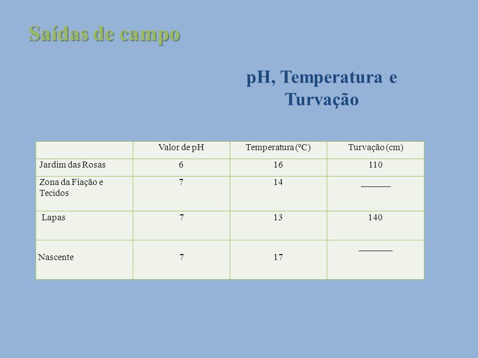 Valor de pHTemperatura (ºC)Turvação (cm) Jardim das Rosas616110 Zona da Fiação e Tecidos 714______ Lapas713140 Nascente717 _______ Saídas de campo pH,