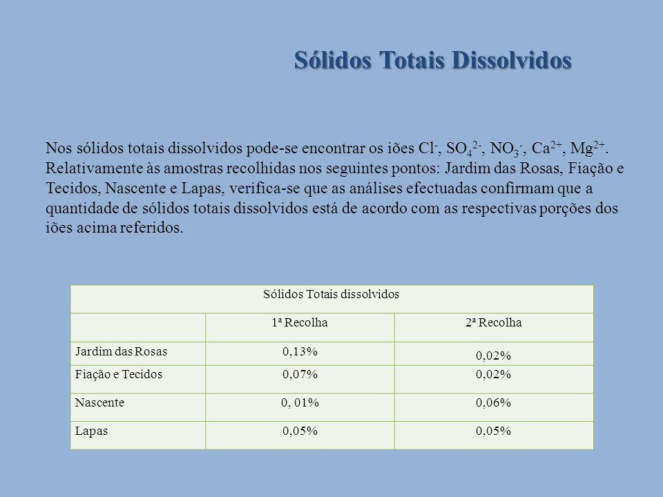 Sólidos Totais Dissolvidos Sólidos Totais dissolvidos 1ª Recolha2ª Recolha Jardim das Rosas0,13% 0,02% Fiação e Tecidos0,07%0,02% Nascente0, 01%0,06%