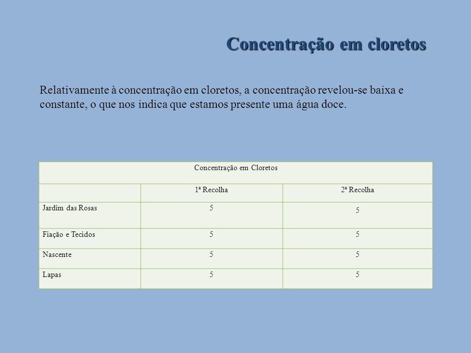 Concentração em cloretos Relativamente à concentração em cloretos, a concentração revelou-se baixa e constante, o que nos indica que estamos presente
