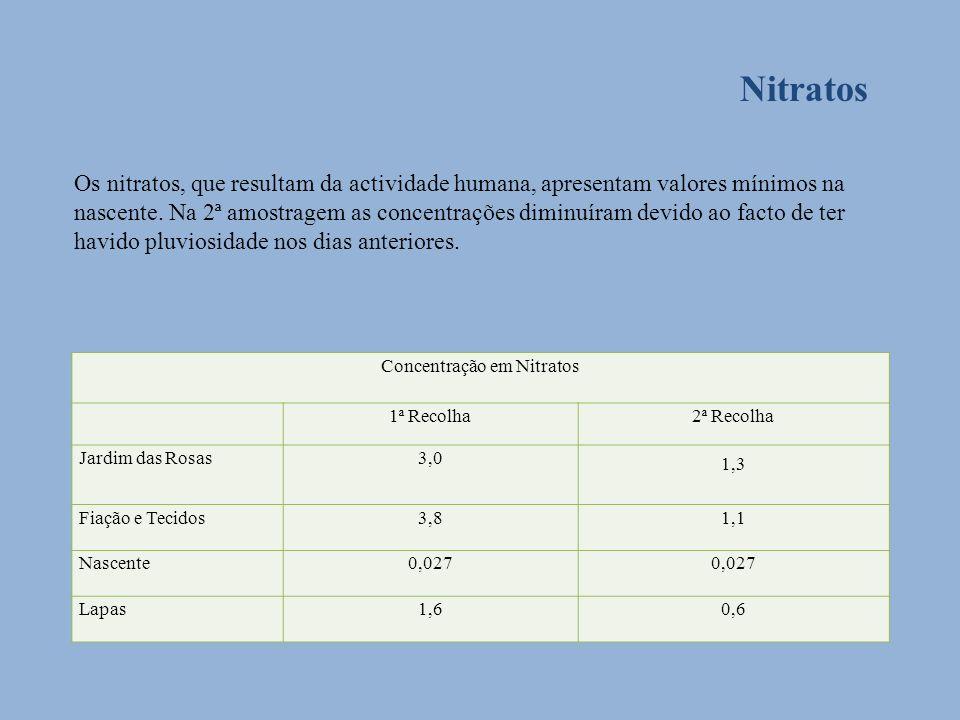 Nitratos Os nitratos, que resultam da actividade humana, apresentam valores mínimos na nascente. Na 2ª amostragem as concentrações diminuíram devido a