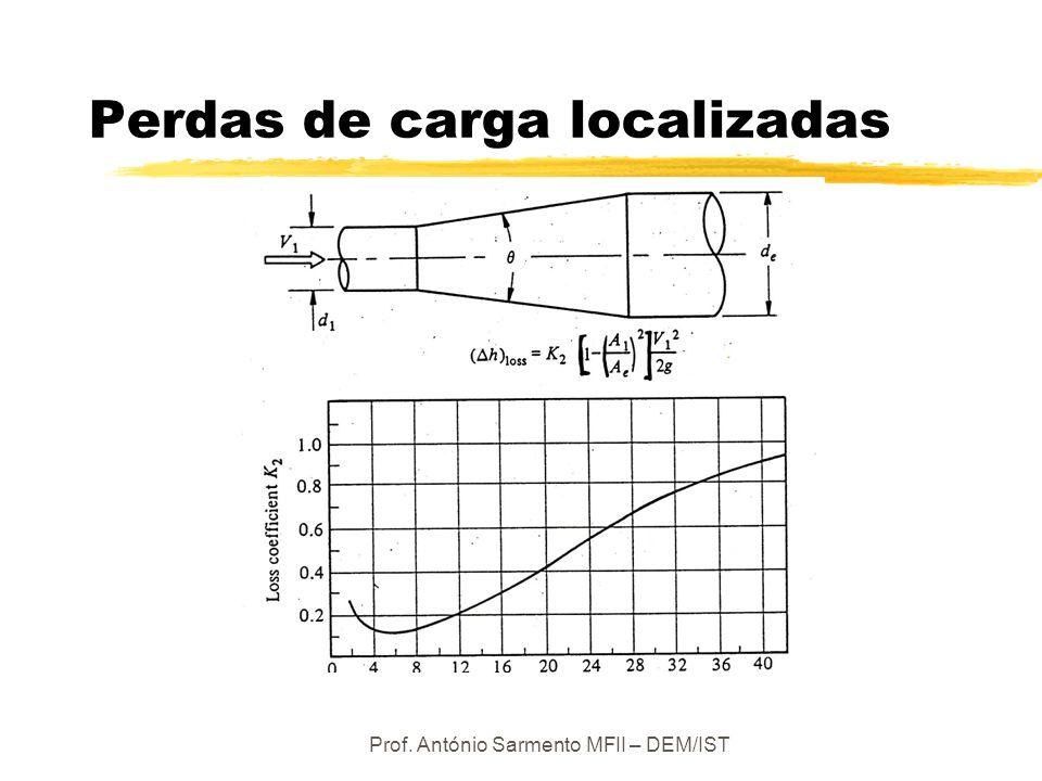 Prof. António Sarmento MFII – DEM/IST Perdas de carga localizadas