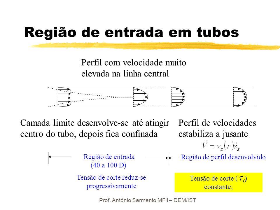 Prof. António Sarmento MFII – DEM/IST Tensão de corte ( ) constante; Região de entrada em tubos Camada limite desenvolve-se até atingir centro do tubo
