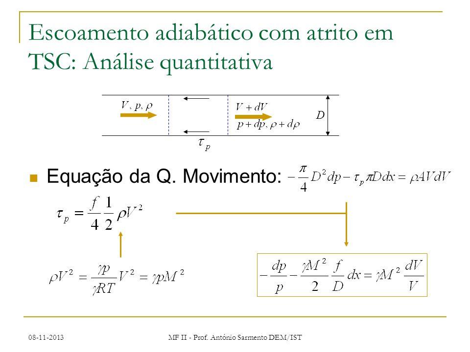 08-11-2013 MF II - Prof. António Sarmento DEM/IST Escoamento adiabático com atrito em TSC: Análise quantitativa Equação da Q. Movimento: D
