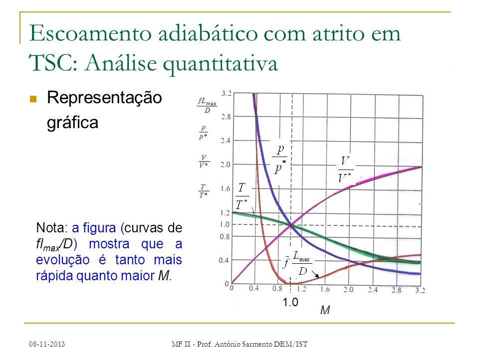 08-11-2013 MF II - Prof. António Sarmento DEM/IST M 1.0 Escoamento adiabático com atrito em TSC: Análise quantitativa Representação gráfica Nota: a fi