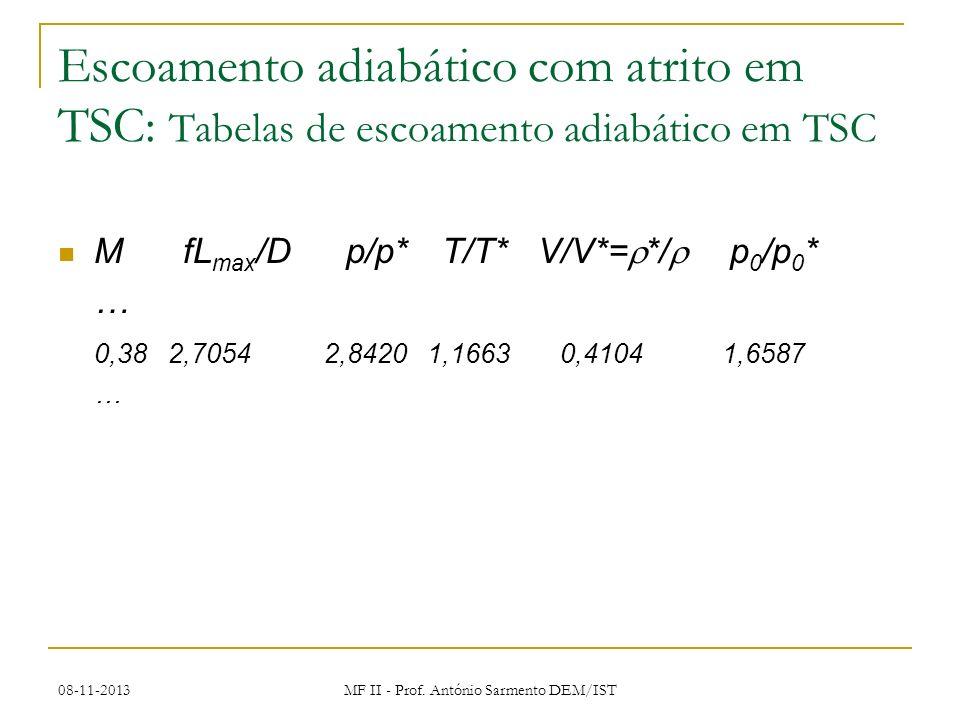 08-11-2013 MF II - Prof. António Sarmento DEM/IST Escoamento adiabático com atrito em TSC: Tabelas de escoamento adiabático em TSC M fL max /Dp/p*T/T*
