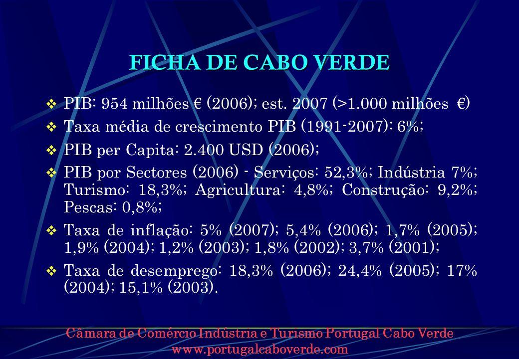 FICHA DE CABO VERDE PIB: 954 milhões (2006); est. 2007 (>1.000 milhões ) Taxa m é dia de crescimento PIB (1991-2007): 6%; PIB per Capita: 2.400 USD (2