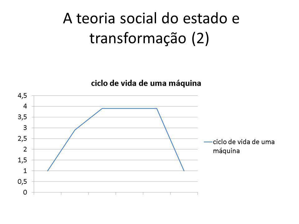 A teoria social do estado e transformação (2)