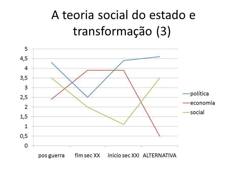 A teoria social do estado e transformação (3)