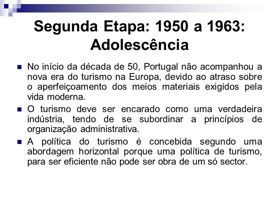 Segunda Etapa: 1950 a 1963: Adolescência No início da década de 50, Portugal não acompanhou a nova era do turismo na Europa, devido ao atraso sobre o