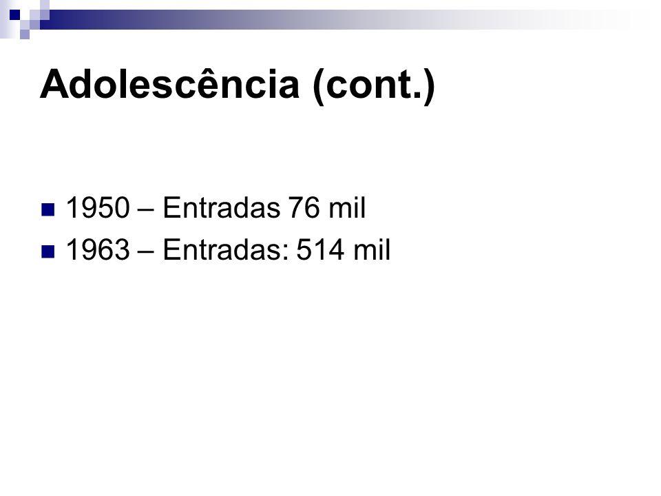 Adolescência (cont.) 1950 – Entradas 76 mil 1963 – Entradas: 514 mil