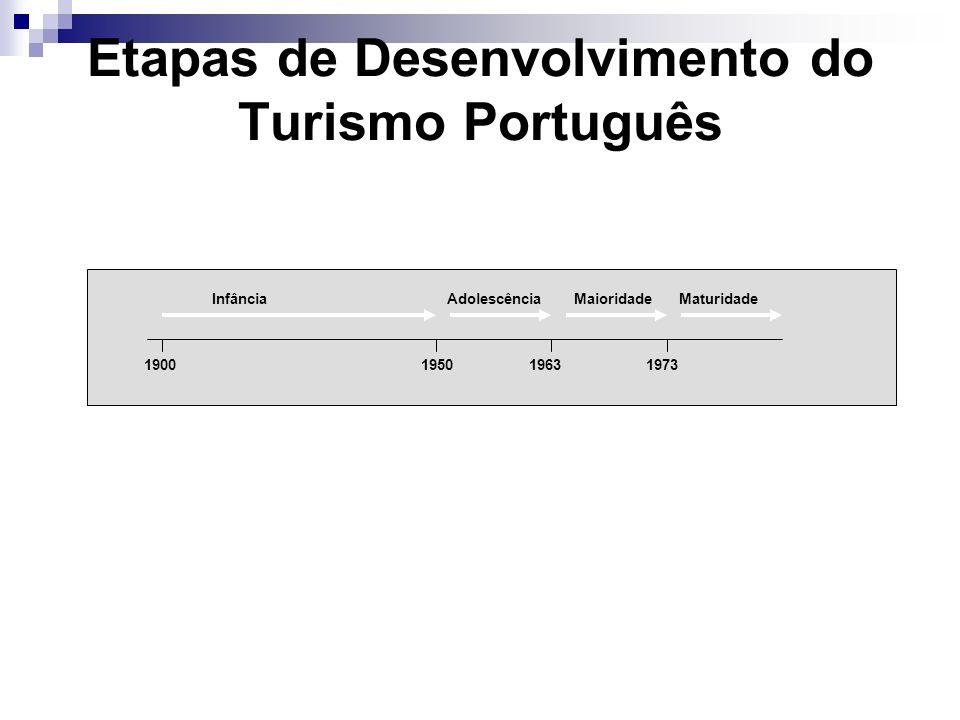 Etapas de Desenvolvimento do Turismo Português Infância Adolescência Maioridade Maturidade 1900 1950 1963 1973