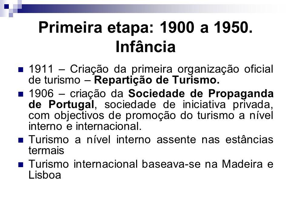 Primeira etapa: 1900 a 1950. Infância 1911 – Criação da primeira organização oficial de turismo – Repartição de Turismo. 1906 – criação da Sociedade d
