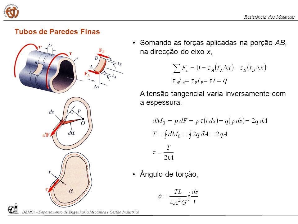 Tubos de Paredes Finas Somando as forças aplicadas na porção AB, na direcção do eixo x, A tensão tangencial varia inversamente com a espessura. Ângulo