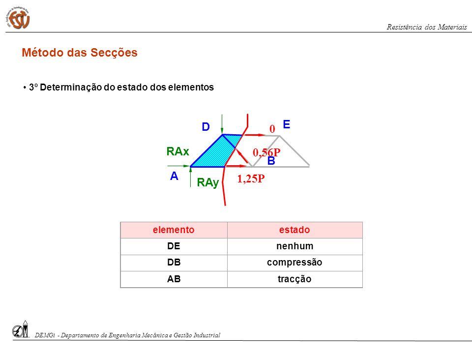 RAy RAx 0 0,56P 1,25P A D B E 3º Determinação do estado dos elementos elementoestado DEnenhum DBcompressão ABtracção DEMGi - Departamento de Engenhari