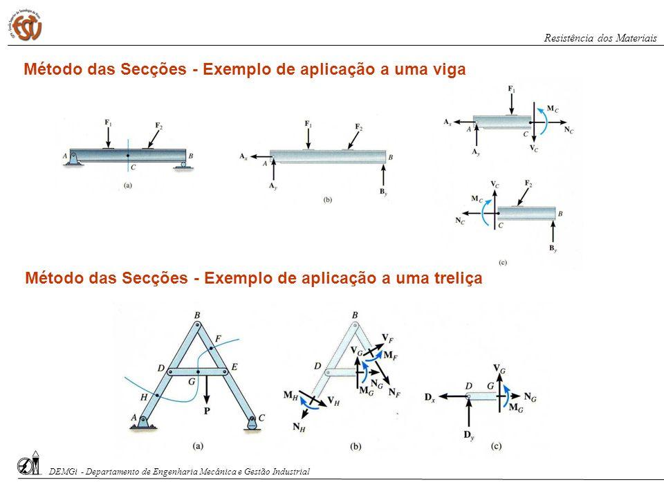 DEMGi - Departamento de Engenharia Mecânica e Gestão Industrial Resistência dos Materiais Método das Secções - Exemplo de aplicação a uma viga Método